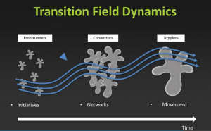 Multi-fasemodel context donuteffect