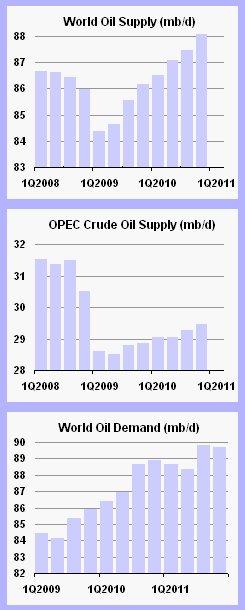 Dalende olieprijzen voorbode van naderende oliecrisis?